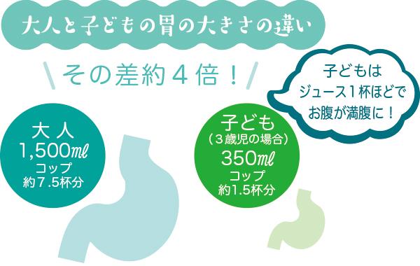大人と子どもの胃の大きさの違い